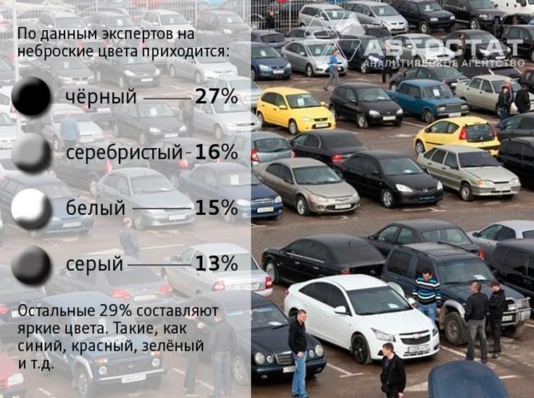 Россияне предпочитают чёрные авто